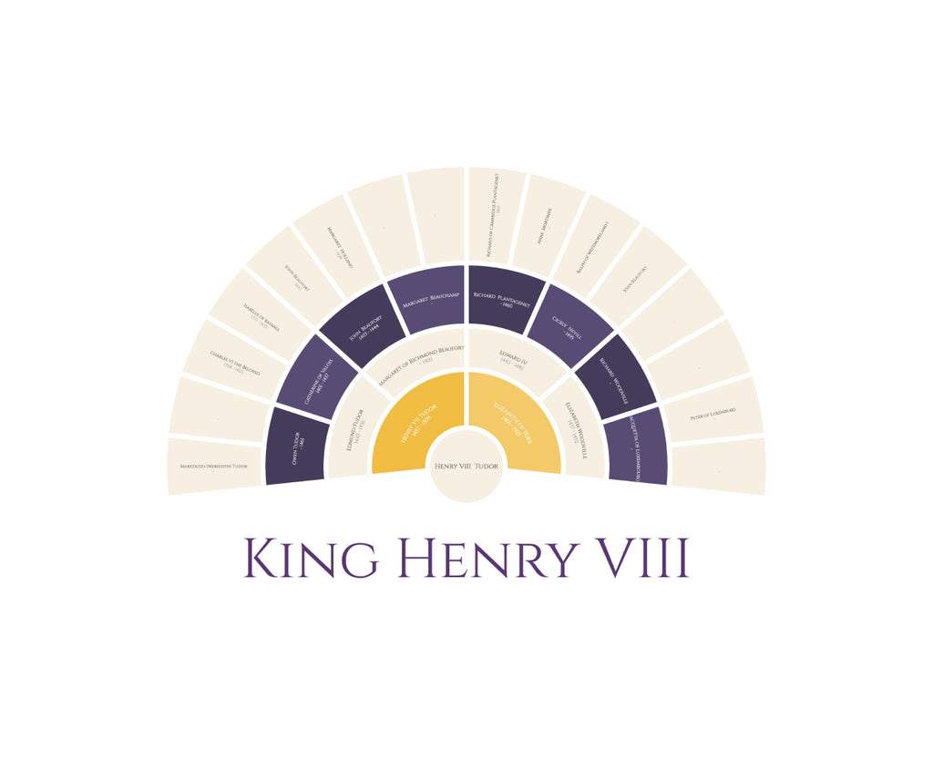 Infamous King Henry VIII: 4 Generation Pedigree Chart