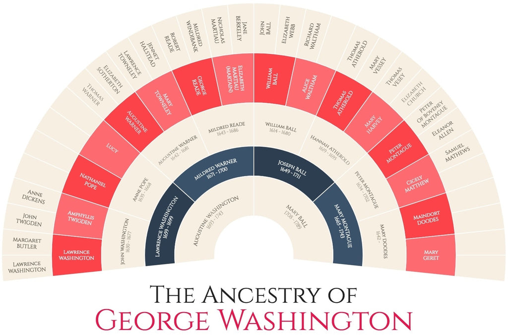 George Washington Family Tree