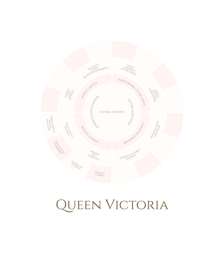 Queen Victoria: 5 Generation Family Tree