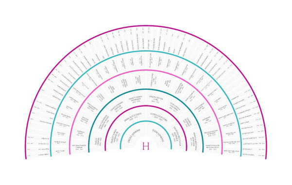 genealogy wall chart for grandma