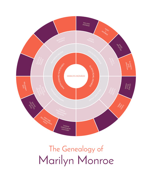 5 generation family tree chart for Marilyn Monroe