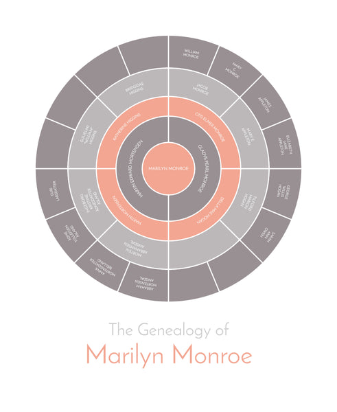 example of 5 generation pedigree chart for Marilyn Monroe