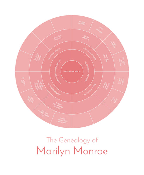 example of family tree for Marilyn Monroe