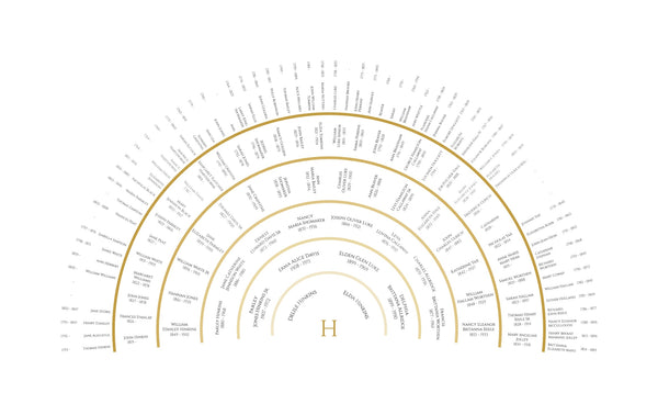 gold band family tree chart