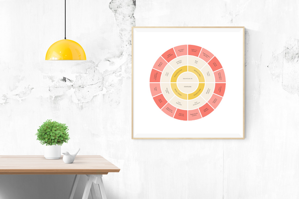 Customizable warm pink and yellow circle genealogy family tree chart for your home--ready in minutes!