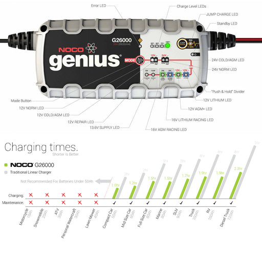 NOCO G26000 26A Pro Series Smart UltraSafe Battery Charger with JumpCharge Engine Start Car Truck Boat ATV