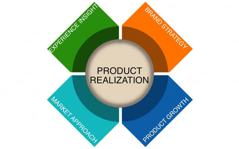 Product Strategy And Marketing  Gamequestdirect