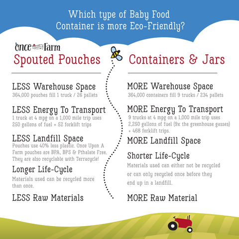 comparison of eco friendly baby food containers