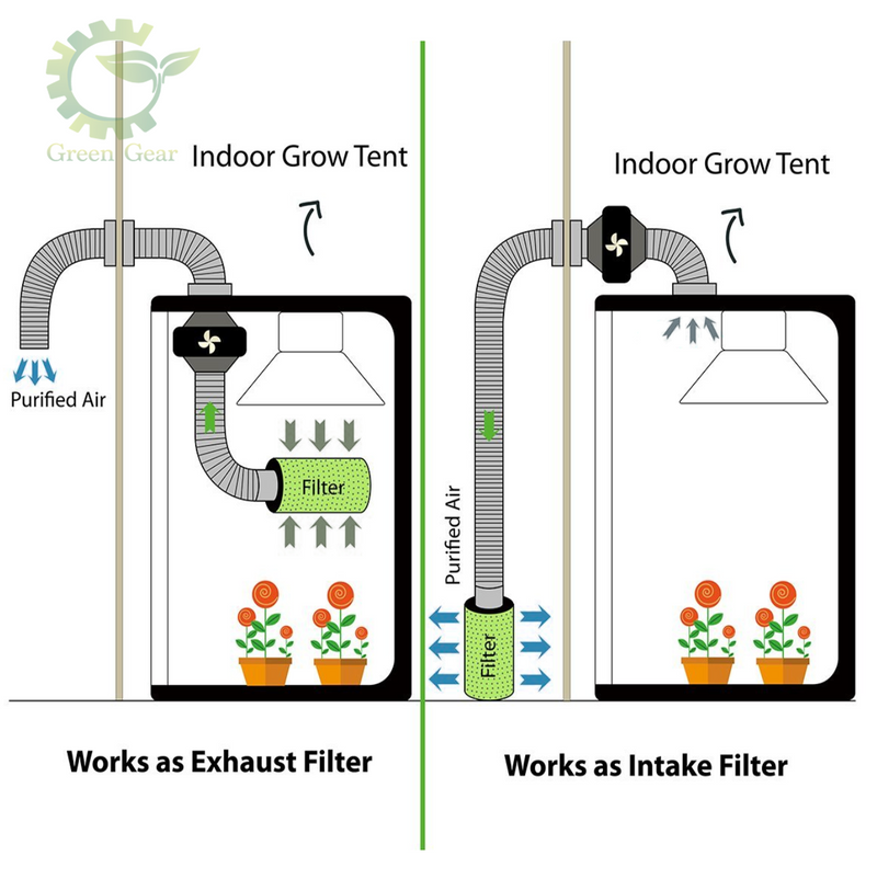 Carbon Filter - designed for all hydroponic systems - green gear innovations