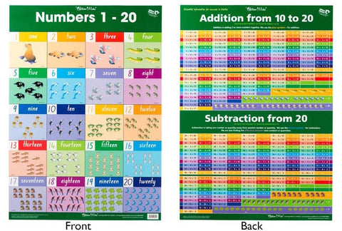 Numbers 1 to 20/Addition Wall Chart