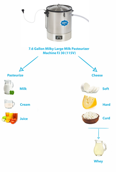 7.6 Gallon Milky Large Milk Pasteurizer Machine FJ 30 (115V)