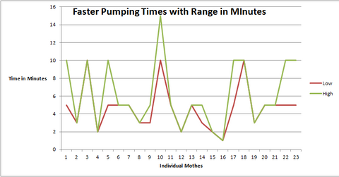 Faster Pumping Times Chart
