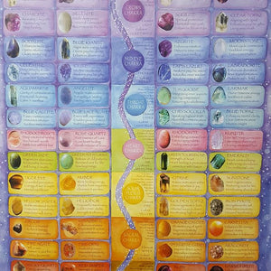 Crystals & The Chakras Chart A3