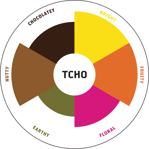 Flavor Wheel of our Unsweetened Chocolate blend's flavor profile.
