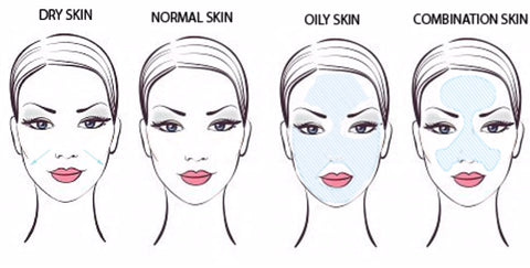 Many skin types and Ayurveda helps create that a balanced skincare regiment