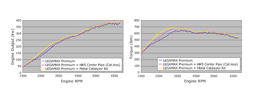 HKS Down Pipe Y-Pipe Info Graph for R35 GTR (33005-AN005)