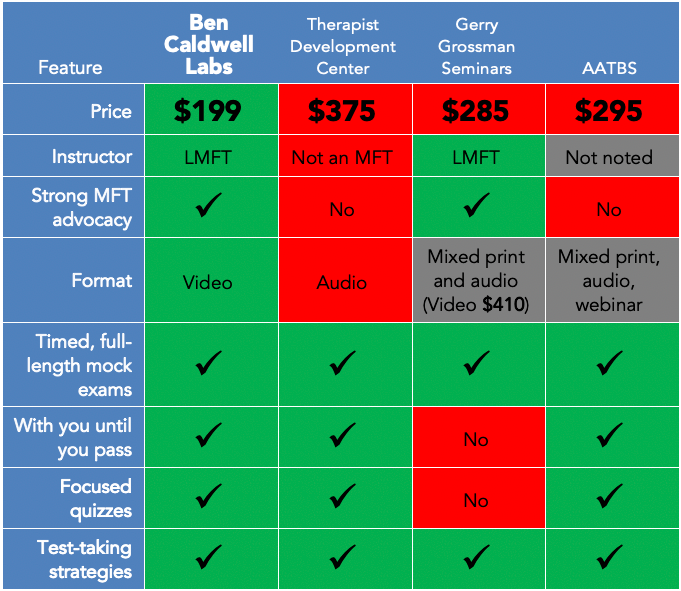 Ben Caldwell Labs California MFT Clinical Exam prep feature comparison