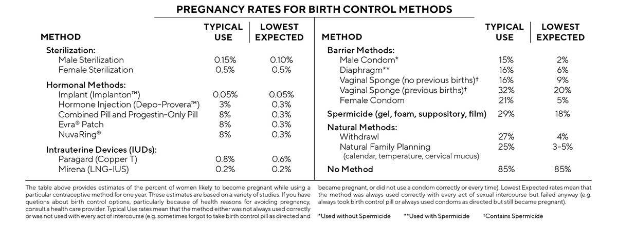 Pregnancy Rates for Birth Control Methods
