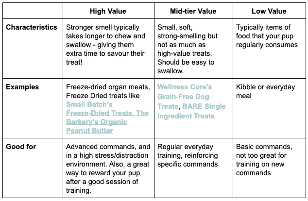 What's the Value of Your Training Dog Treats?