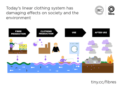 Lifecycle of a Fast Fashion Shirt