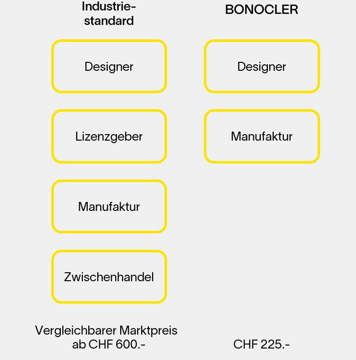 Bonocler - Businessmodel