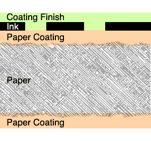 Coated paper printed, with coating finish.