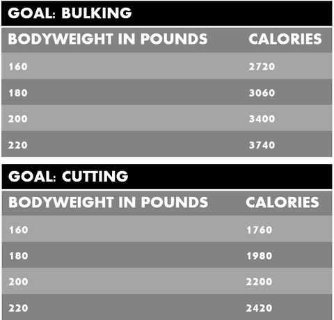 How many calories should I eat to bulk or cut?