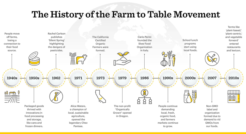 Farm to Table – Fact or Fiction