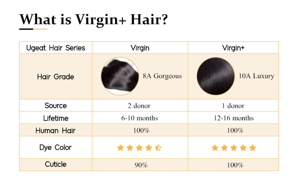 the difference between virgin and virgin+ hair