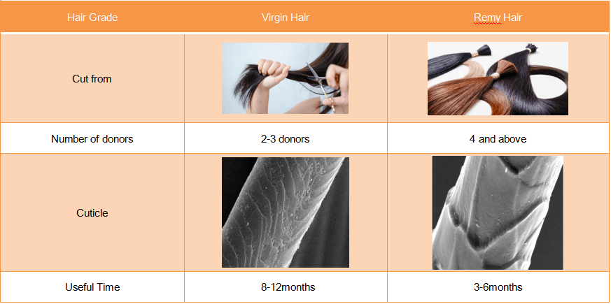 what is different between virgin hair and remy hair