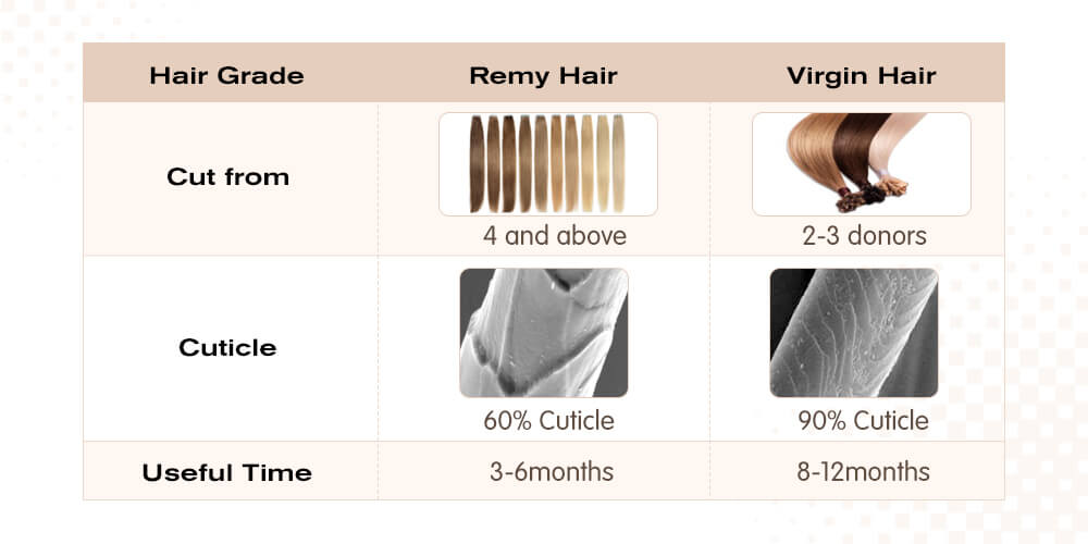 the difference of virgin hair and remy hair