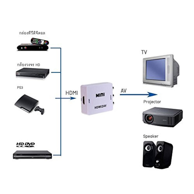 HDMI to RCA Converter (Digital to Analog Converter) - Converts FROM HDMI - Does not work in reverse - UP CONVERTS - White Kit
