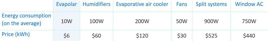 Cheap air conditioner. Is it a dream?