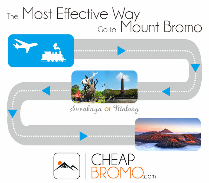 The Most Effective Way to Go to Mount Bromo