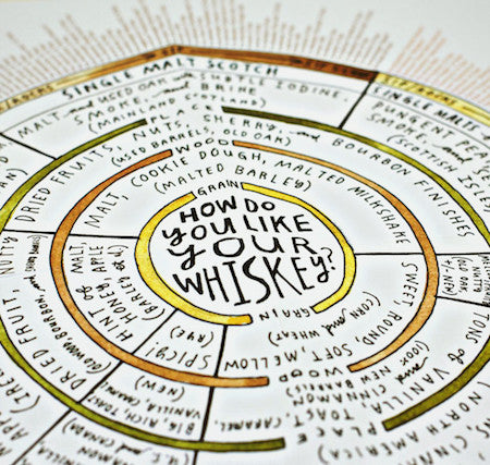 Scratch and sniff book of whiskey