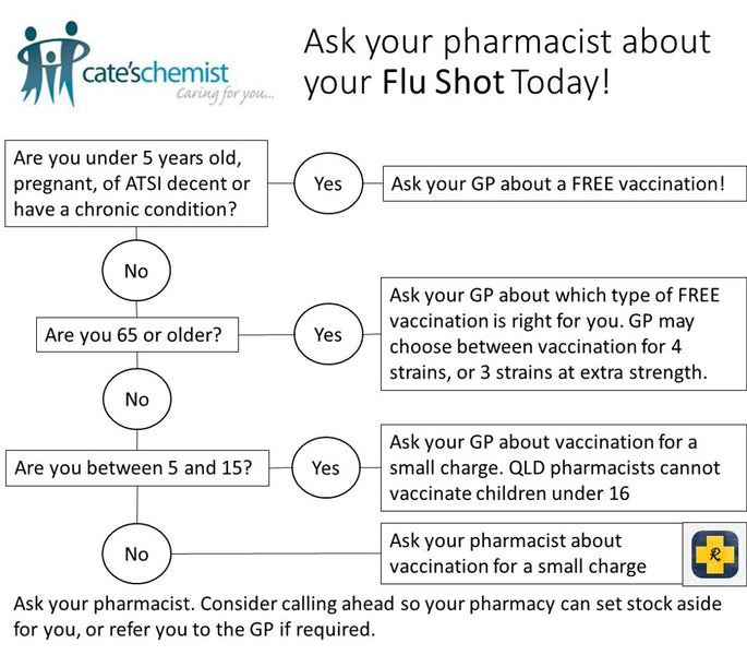 Ask your pharmacist about your Flu Shot today!