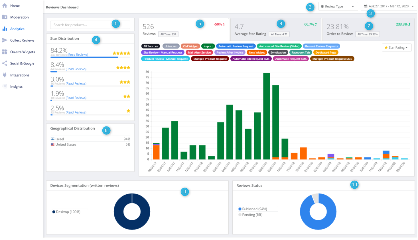 yotpo shopify product reviews analytics