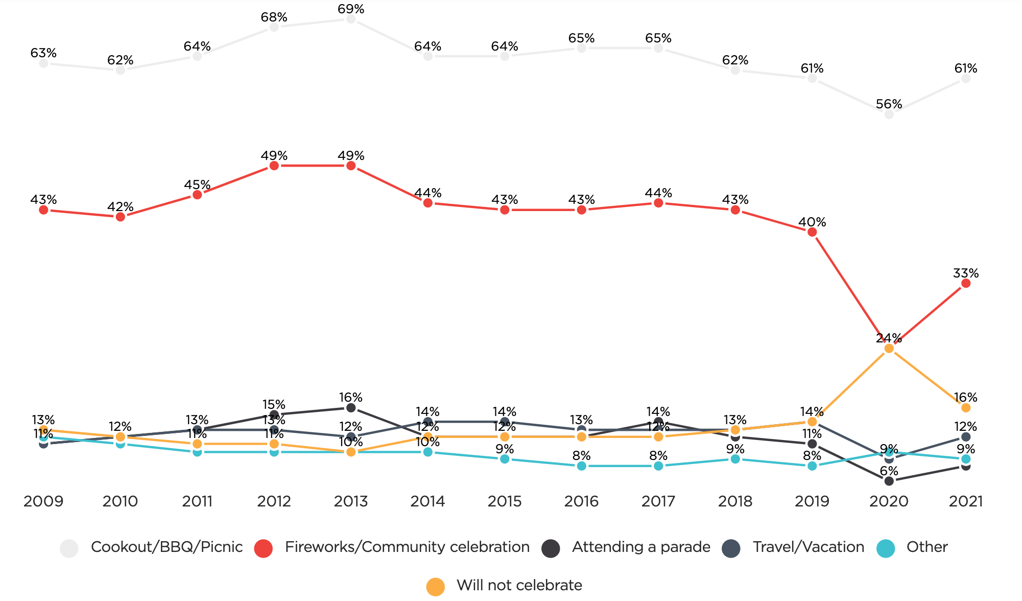 activities on july 4th with an increase in participants in 2021 customer insights