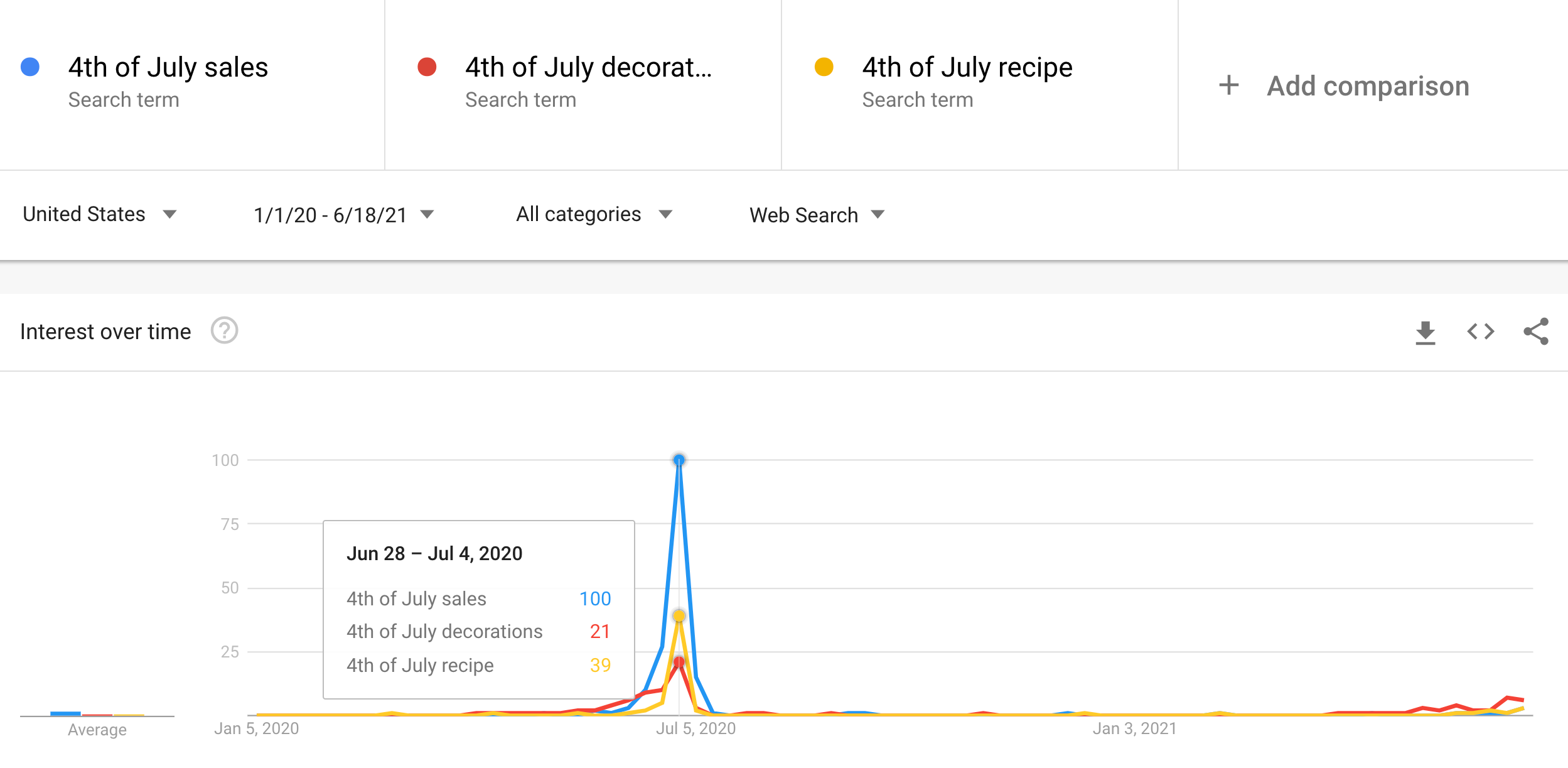 google trend for independence day related keywords customer insights