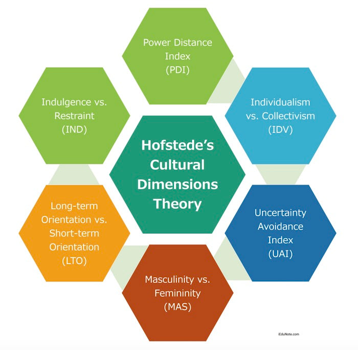 hofstede's theory about working culture