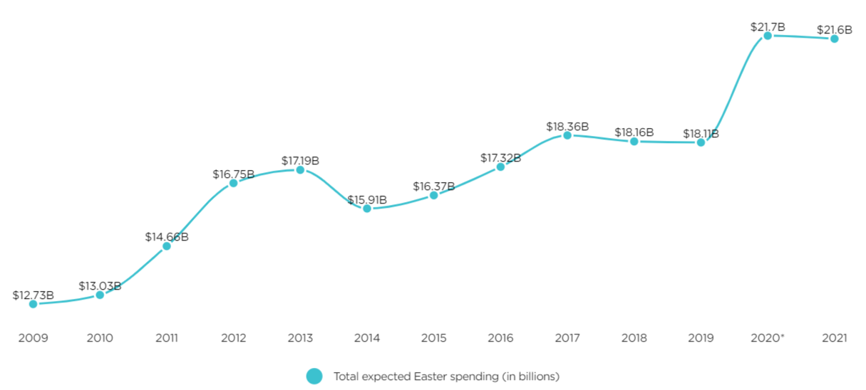 Total expected spending for Easter from 2009 to 2021