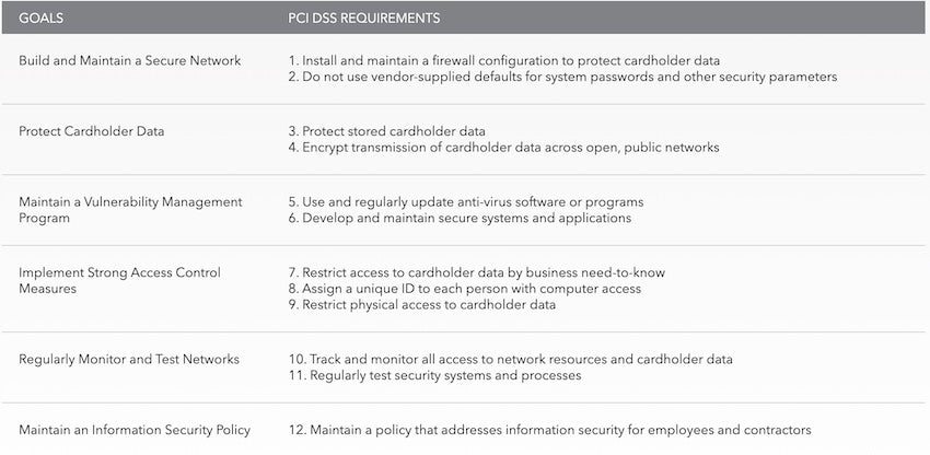data security requirements in card payment
