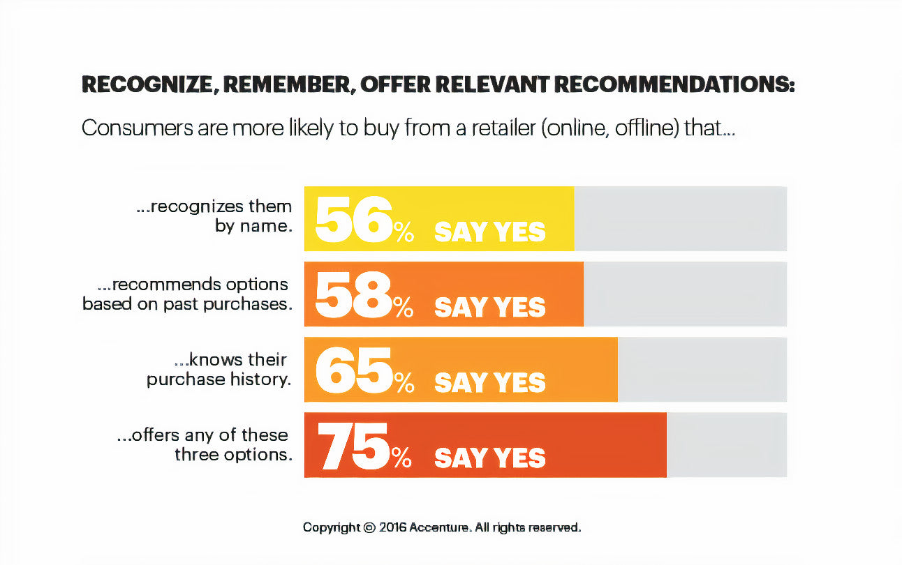 product recommendation and customer loyalty