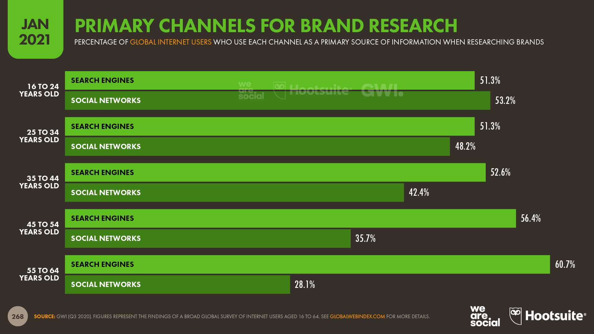 primary channels for brand search website conversion rate