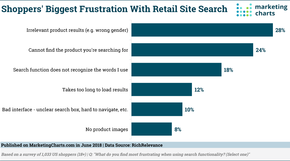 Retail Site Search Frustration