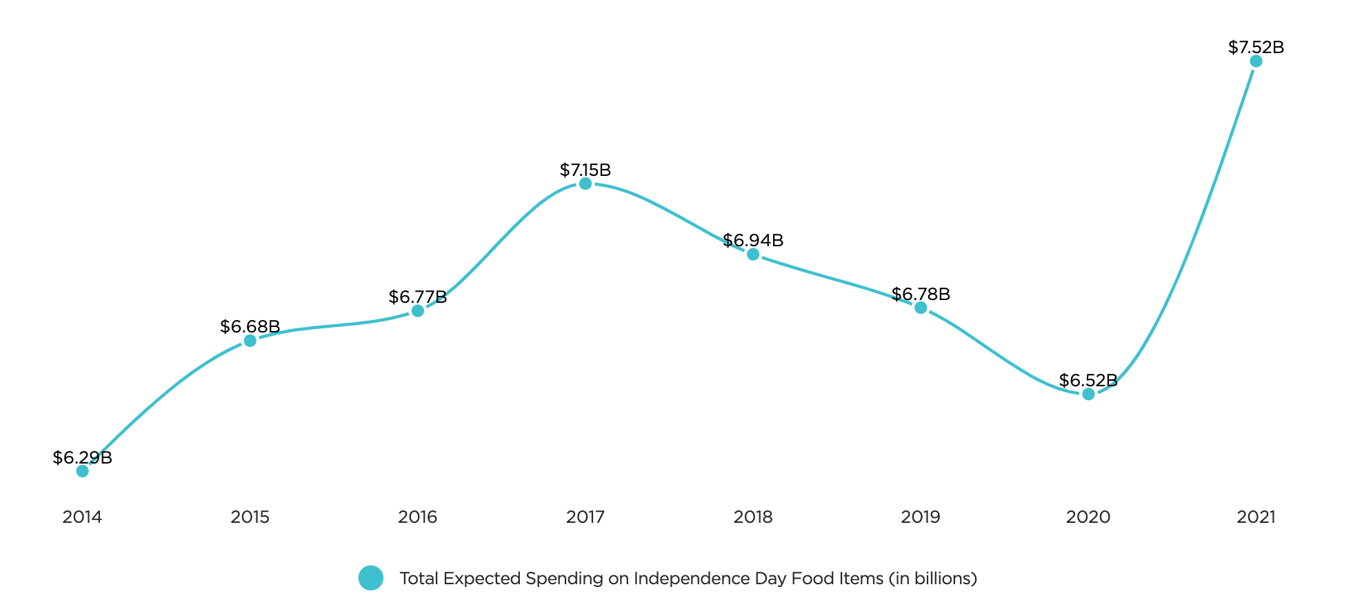expected spending on food items on July 4th customer insights