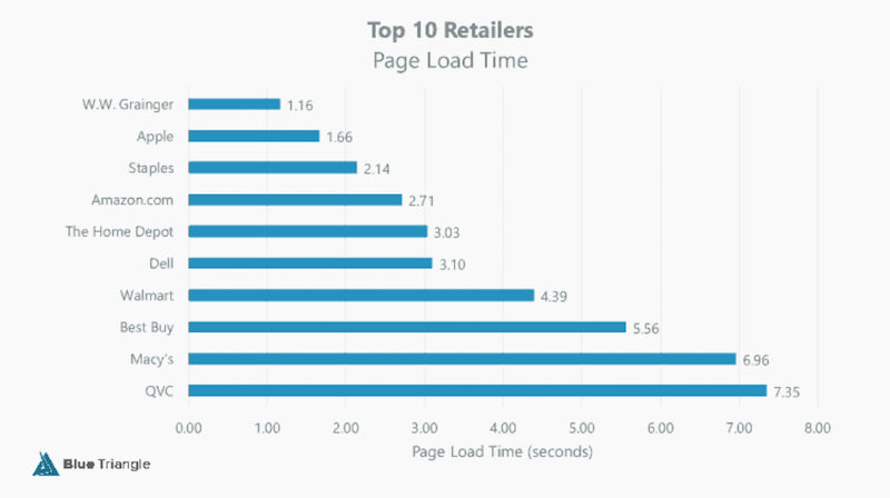 top retailers Shopify speed optimization