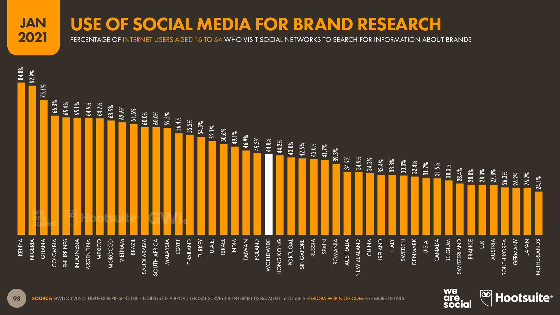 use of social media for brand search website conversion rate