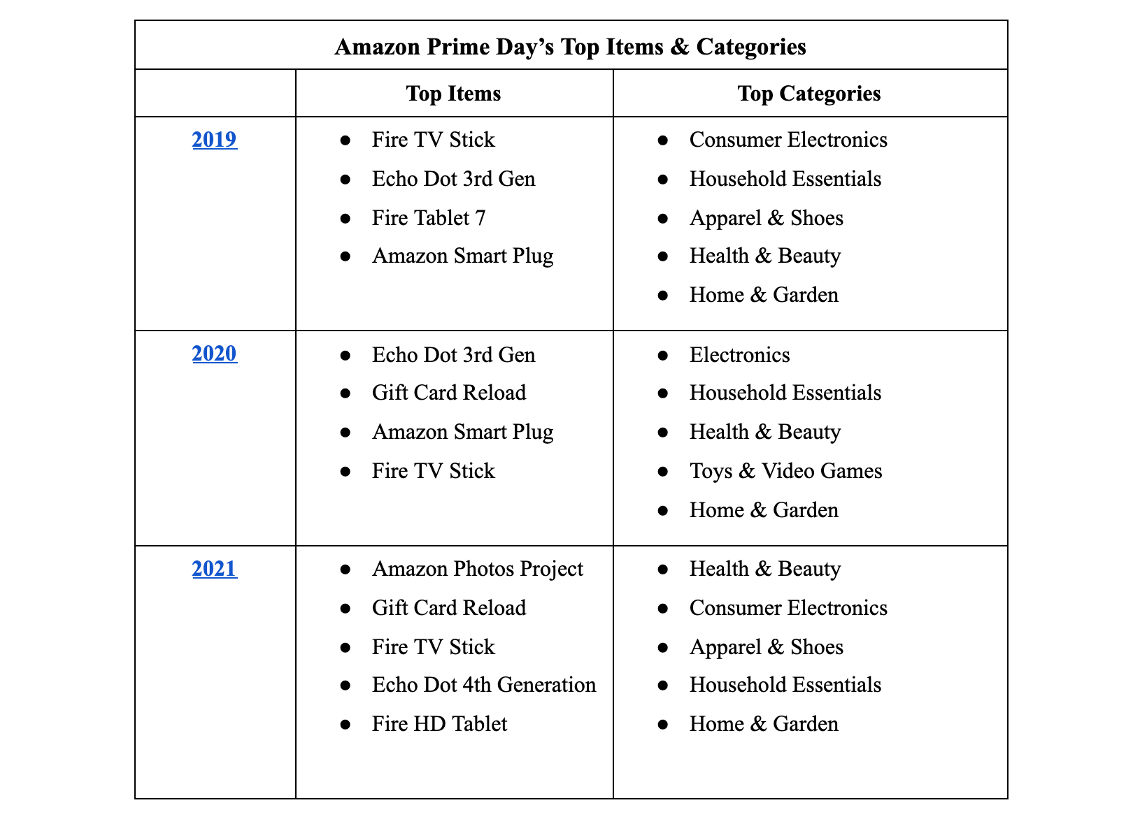 top items and categories amazon prime day