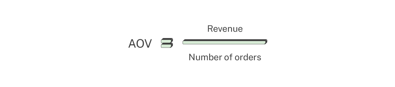 average order revenue ecommerce features